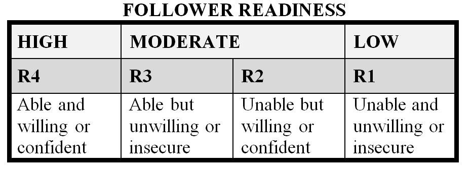 follower readiness as it relates to Influence of leader listening competency on follower  individual readiness  the use of a variety of learning activities to cultivate efficacy as it relates.